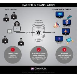 Hakovani u prevodu: Pomoću titlova napadači mogu hakovati vaš računar dok gledate filmove